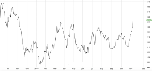 Copper lagged this year but this week hit a 1-year high
