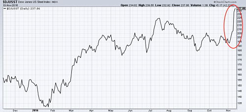Dow Jones US Steel Index hits a 2-year high. Source:MetalMiner analysis of stockcharts.com data