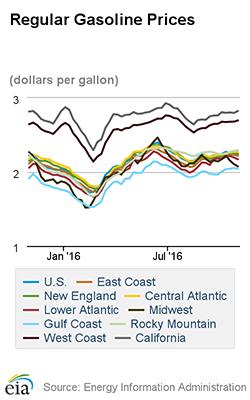 EIA_Regular_Gasoline_Prices_250_110316