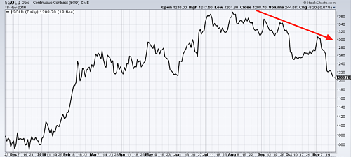 Gold prices hit a nine-month low