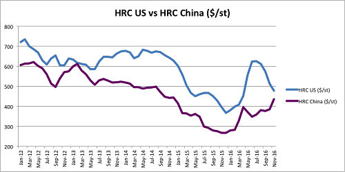 HRC US versus HRC China. Source:MetalMinerIndex