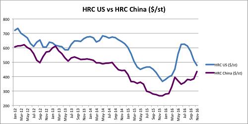 HRC US versus HRC China. Source:MetalMinerIndex