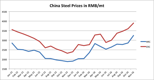 HRC and CRC prices in China continue to rise. Source: MetalMinerIndex