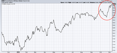 Industrial metals etf hits new highs despite a strong dollar. Source: MetalMiner analysis of stockcharts.com data