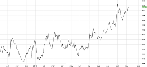 Lead prices at the highest levels since May 2015