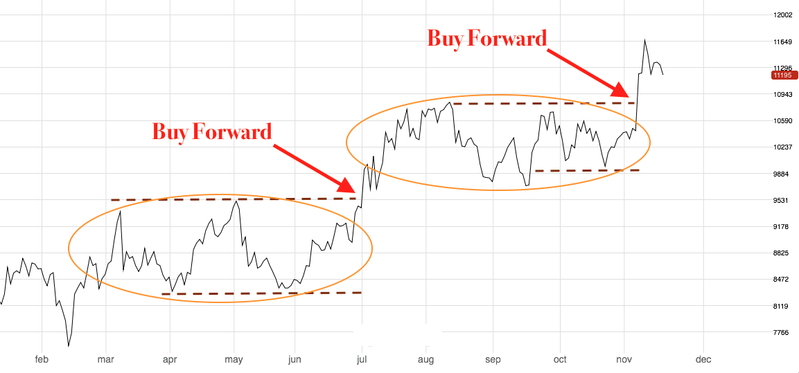 June and now November were great opportunities to buy nickel forward after price consolidations