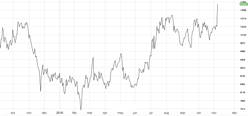 Nickel rising sharply this month to the highest levels since August 2015