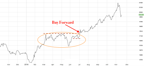July was a great moment to buy Tin forward