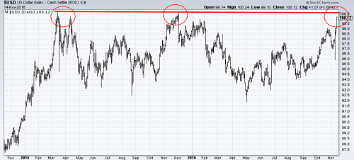US Dollar Index might struggle near long-term resistance levels. Source: MetalMiner analysis of stockcharts.com data