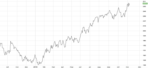 Zinc continues to look strong hitting a 5-year high