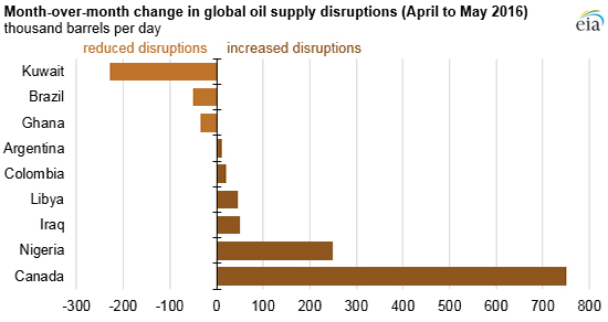 EIA Energy Disruptions