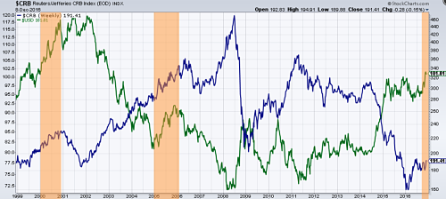 Dollar index (in green) vs Commodities (in blue)