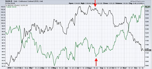 Gold (in dark) vs the dollar index (in green)