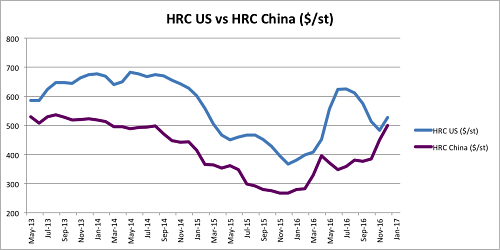 Hot Rolled Coil prices in US vs China. Source: MetalMiner Index