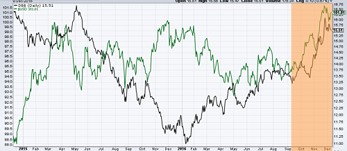 Industrial metals ETF (in black) vs dollar index (in green)