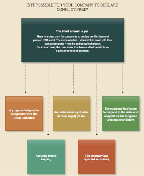 Conflict Minerals Flowchart