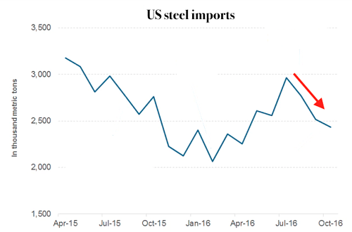US steel imports fall in October. Source: US Census Bureau