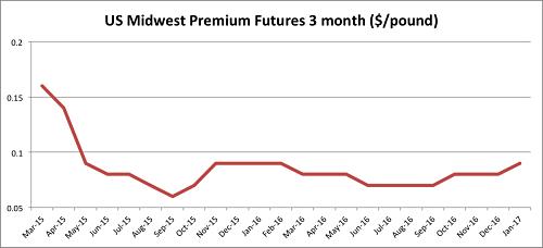 aluminum midwest premium Archives - Steel, Aluminum, Copper