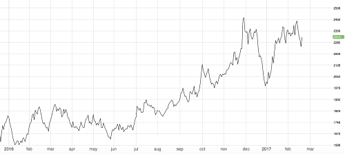 Zinc Price Charts in Different Time Ranges