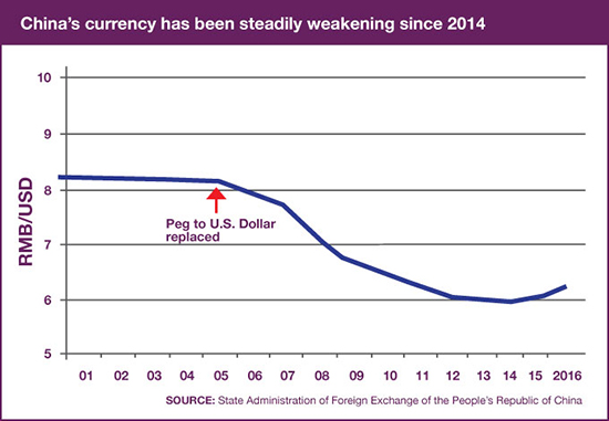 Dollar vs. RMB