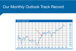 Monthly Outlook Track Record