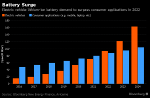 Lithium battery demand