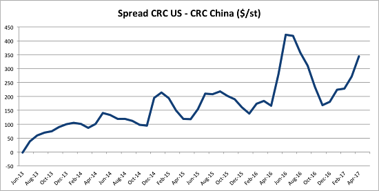 Crc Price Arbitrage Us China Source Metalminer Indx