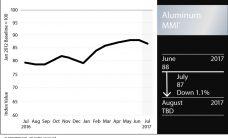 Aluminum_Chart_July_2017_FNL-228x138.jpg