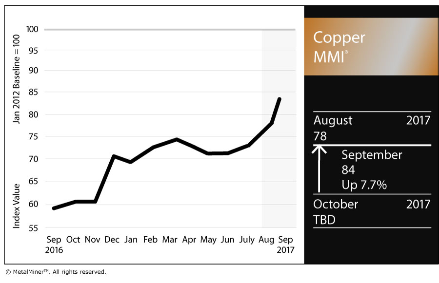 Copper MMI: LME Copper Price Soars as U.S. Dollar Drops - Steel, Aluminum, Copper, Stainless ...