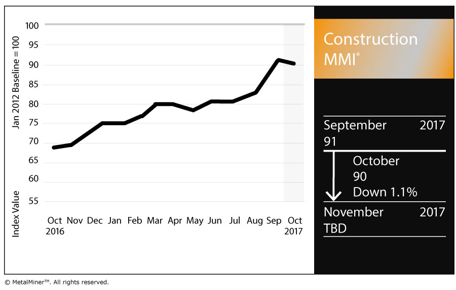 Construction Mmi Billings Continue Growth Spending Rises Steel