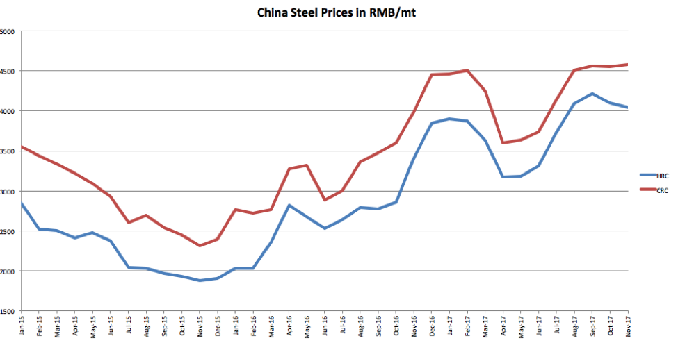 Raw Steels Mmi Q4 Steel Prices Trending Lower But Watch