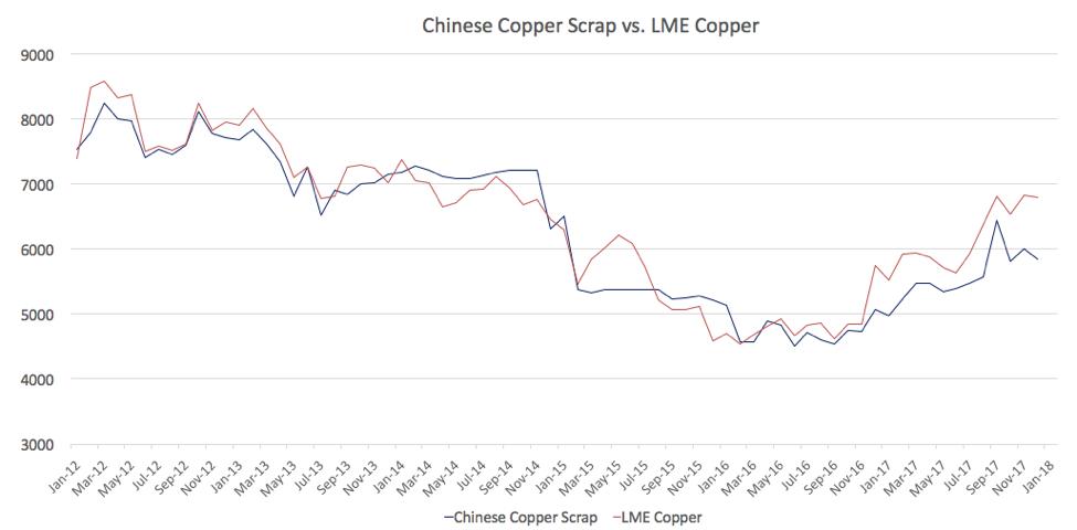 Copper MMI: Sub-Index Drops But ICSG Forecasts Global Deficits