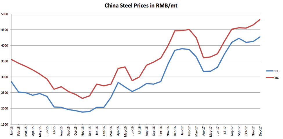 Market Analysis Archives - Page 49 of 203 - Steel, Aluminum, Copper