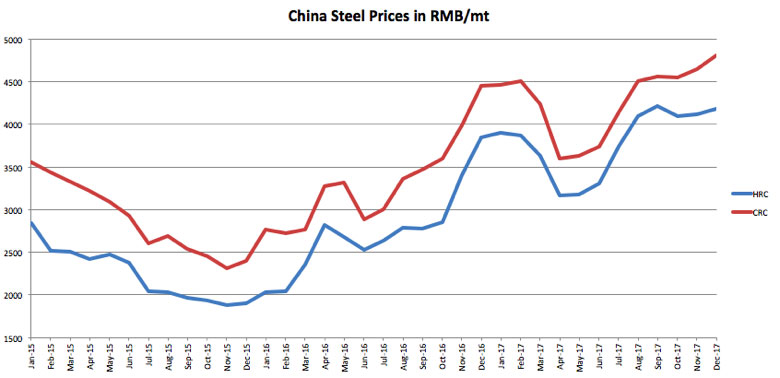 China Hrc And Crc Prices Source Metalminer Data From Indx