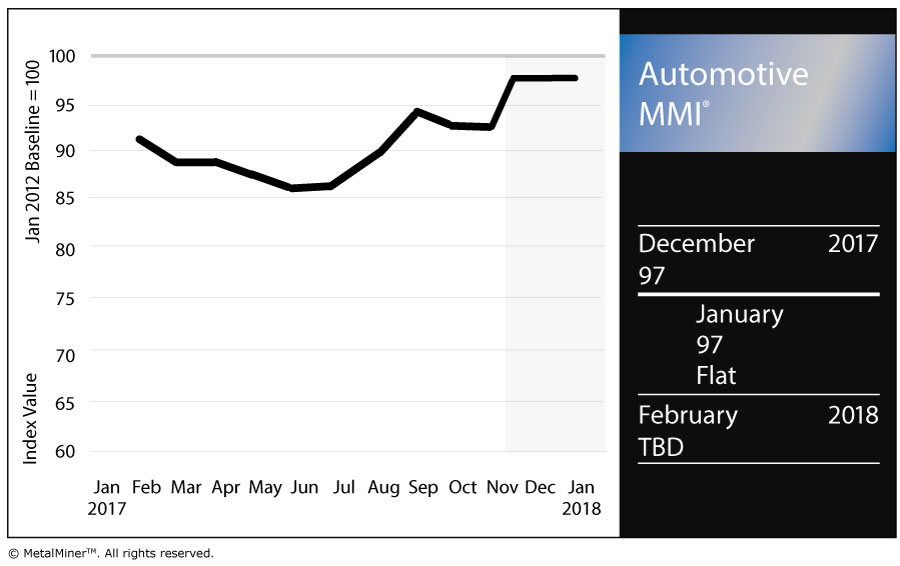 Yearly Auto Sales Off Slightly in 2017