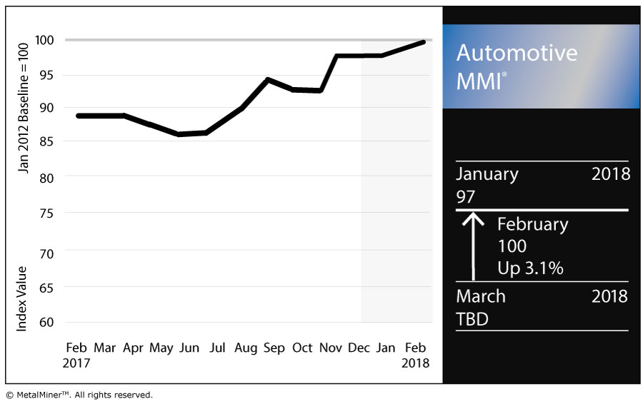 Automotive mmi general motors starts 2018 on strong sales for General motors pricing strategy