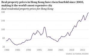 Is The Hong Kong Property Market Going To Be The First