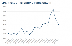 LME Nickel Price Source