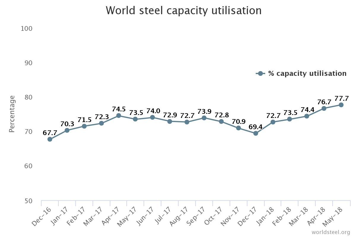 Market Analysis Archives - Page 32 of 205 - Steel, Aluminum, Copper