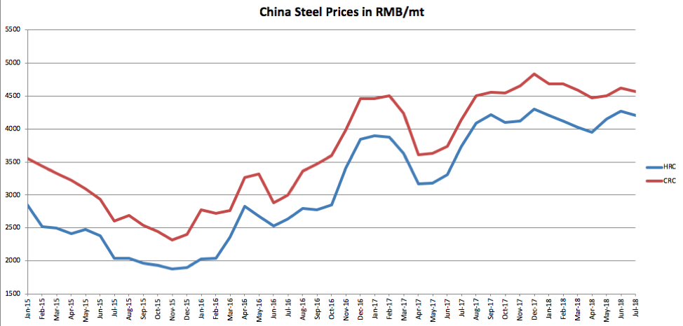 Raw Steels MMI: Steel Prices Sit at More Than Seven-Year