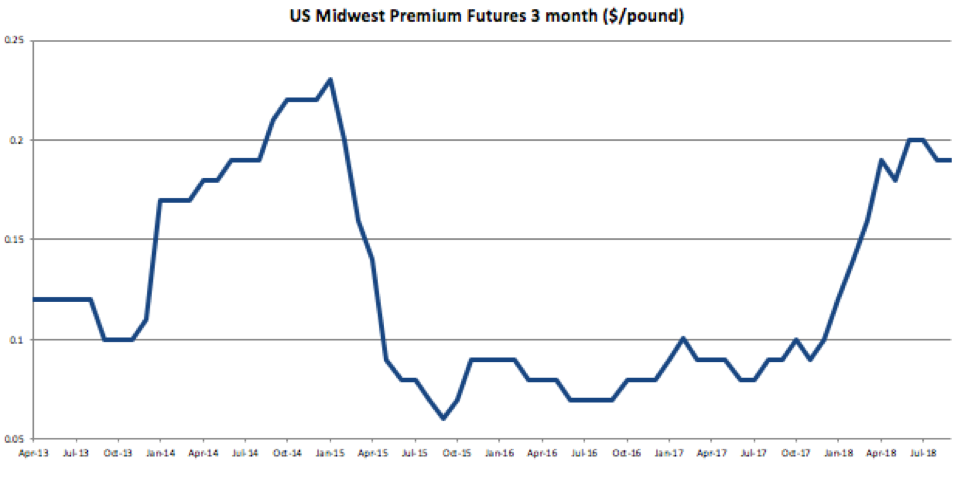 Aluminum MMI: U S  Midwest Premium Falls for Second Straight Month