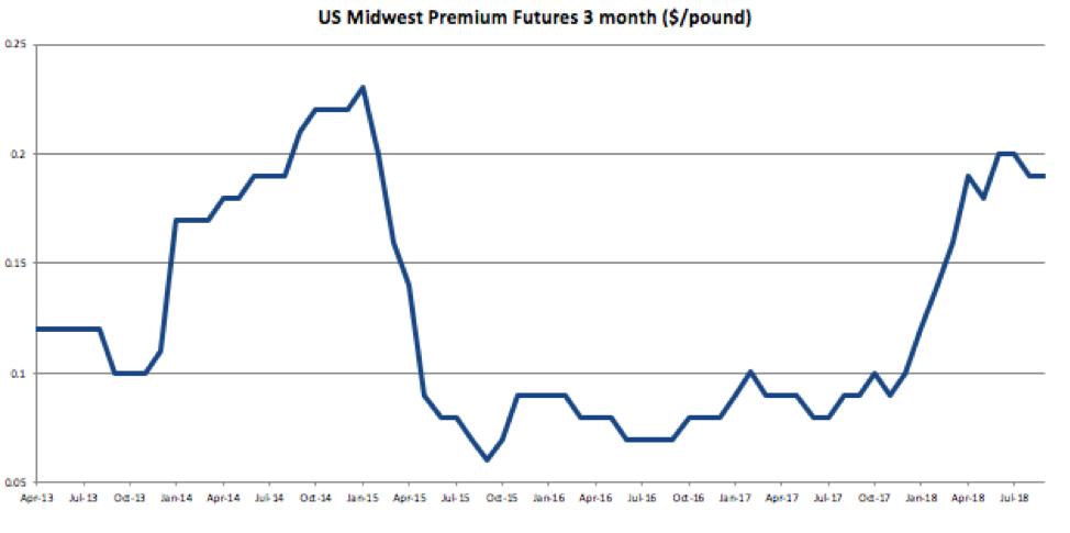 Aluminum MMI: U S  Midwest Premium Falls for Second Straight