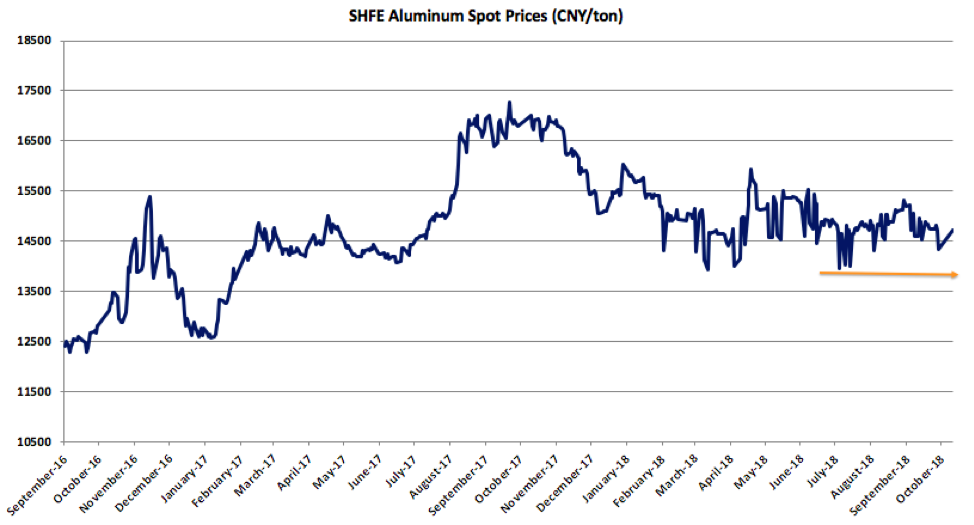 Market Analysis Archives Steel Aluminum Copper