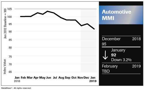 Automotive MMI Falls to 17-Month Low as Producers Pray for China