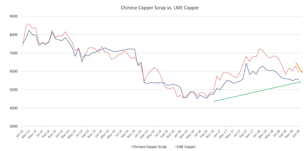 LME copper Archives - Steel, Aluminum, Copper, Stainless