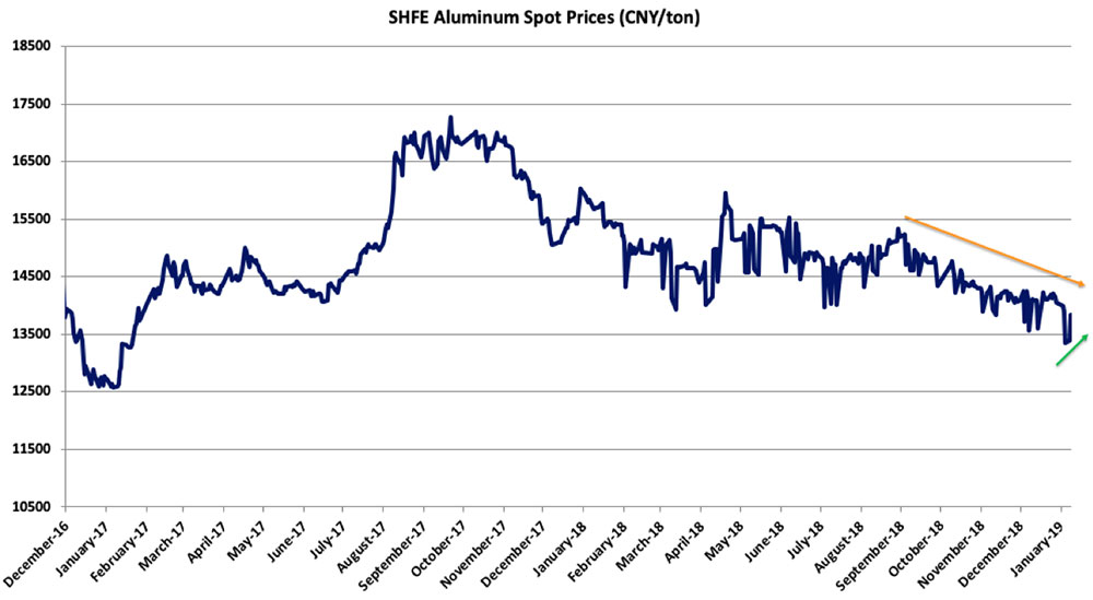 Supply Amp Demand Archives Steel Aluminum Copper