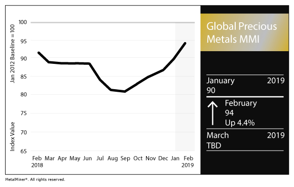 Global Precious Mmi Platinum Palladium Spread Is The Largest In History