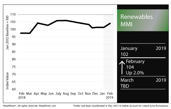 Renewables MMI: Plate Prices Rise Against General Steel