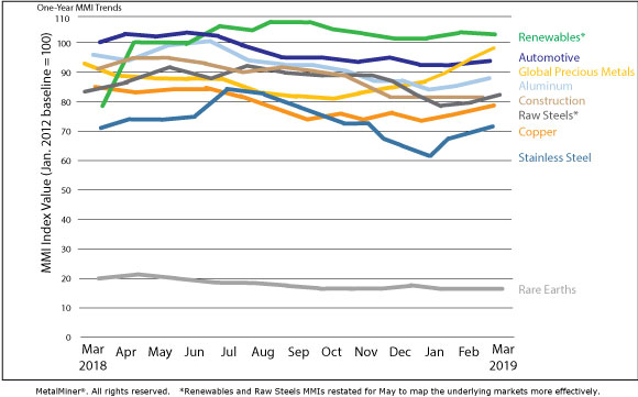 Monthly Report: Price Index Trends – March 2019 - Steel