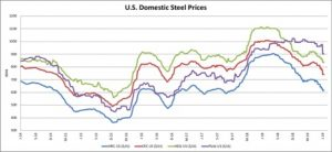 steel price Archives - Steel, Aluminum, Copper, Stainless, Rare
